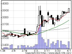 2700木徳神糧の株価チャート