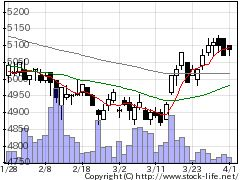 2702マクドナルドの株価チャート