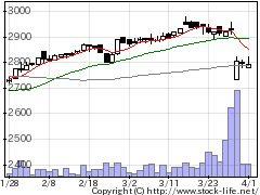 2705大戸屋HDの株価チャート
