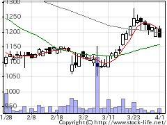 2706ブロッコリーの株式チャート