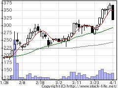 2721JHDの株式チャート