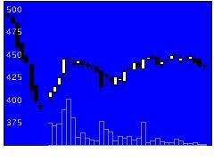 2722アイケイの株式チャート