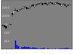 2726パルHDの株式チャート