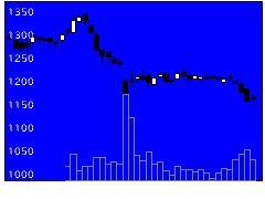 2730エディオンの株価チャート