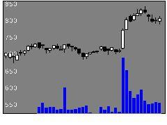 2734サーラコーポレーションの株価チャート