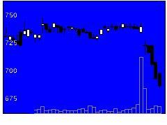 2735ワッツの株価チャート