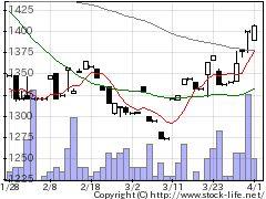 2736フェスタリアの株価チャート