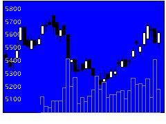 2737トーメンデバの株価チャート