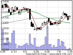 2742ハローズの株価チャート