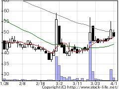 2743ピクセルカンパニーズの株式チャート