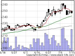 2749JPHDの株価チャート