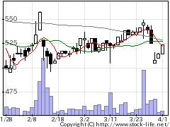 2750石光商事の株価チャート