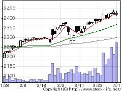 2751テンポスバスターズの株価チャート