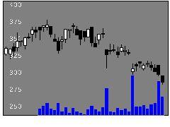 2752フジオフードの株式チャート