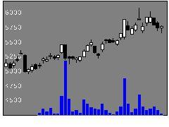 2760東エレデバの株式チャート