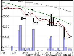 2761トシンGの株式チャート