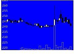 2762三光Mフーズの株価チャート