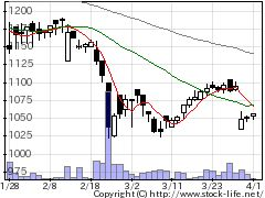 2763エフティグループの株価チャート