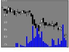 2764ひらまつの株式チャート