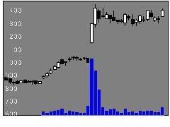 2767フィールズの株式チャート
