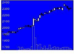 2768双日の株式チャート