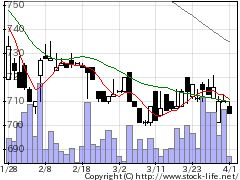2773ミューチュアルの株価チャート