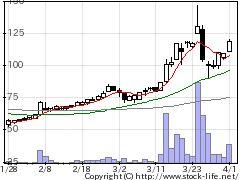 2776新都HDの株価チャート
