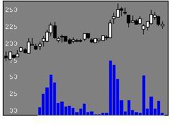 2778パレモ・HDの株式チャート