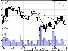 2782セリアの株式チャート