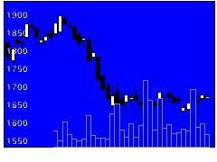 2784アルフレッサの株価チャート
