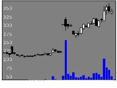 2788アップルの株価チャート