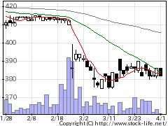 2789カルラの株価チャート