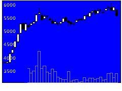 2791大黒天の株価チャート