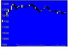 2792ハニーズHDの株式チャート