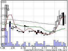 2795日本プリメックスの株式チャート