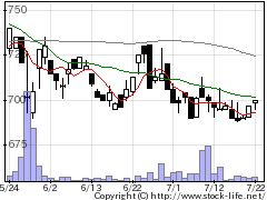 2796ファマライズの株価チャート