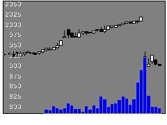 2798Ysテーブルの株価チャート