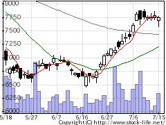 2801キッコーマンの株価チャート
