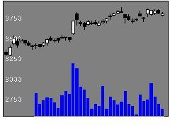 2802味の素の株価チャート