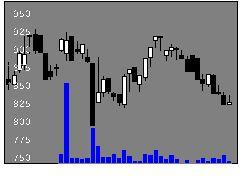2804ブルドックの株価チャート