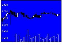 2805エスビーの株価チャート