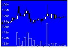 2806ユタカフーズの株式チャート