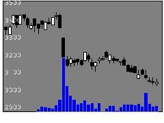 2811カゴメの株価チャート