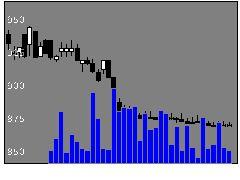 2812焼津水産化学工業の株価チャート