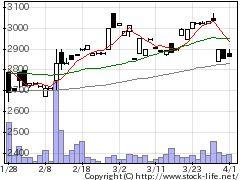 2813和弘食品の株式チャート