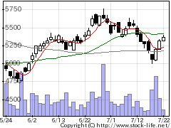 2815アリアケジャパンの株価チャート