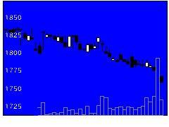 2818ピエトロの株式チャート