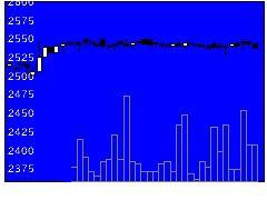 2830アヲハタの株式チャート