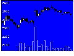 2871ニチレイの株価チャート