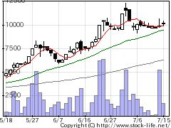 2872セイヒョーの株価チャート